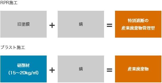 ブラスト+RPR工法併用時の産業廃棄物の量